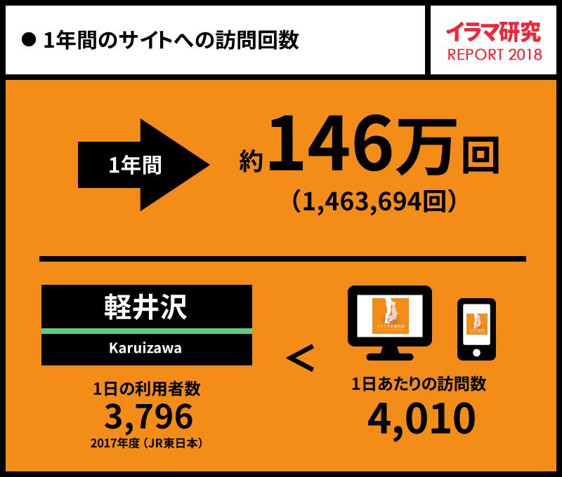 1年間のサイトへの総訪問回数